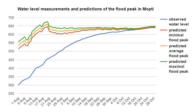 Water levels Mopti flooding season 2019.jpg