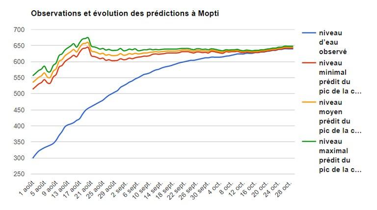 Oservation et évolution des prédiction a Mopti.jpg