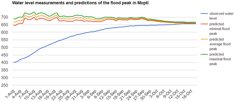 UK_water_level_measurement_prediction_2016.png